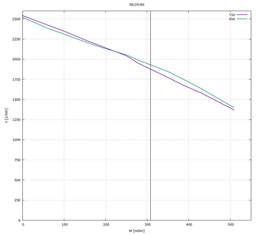 High-Torque BLDC-Motor M070045 Kennlinien PWM